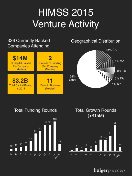 HIMSS 2015 Venture Activity: Total Funding Rounds and Total Growth Rounds