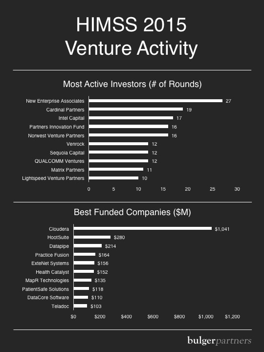 HIMSS 2015 Venture Activity: Most Active Investors and Best Funded Companies