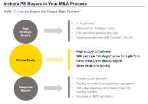 Include PE Buyers in your M&A Process
