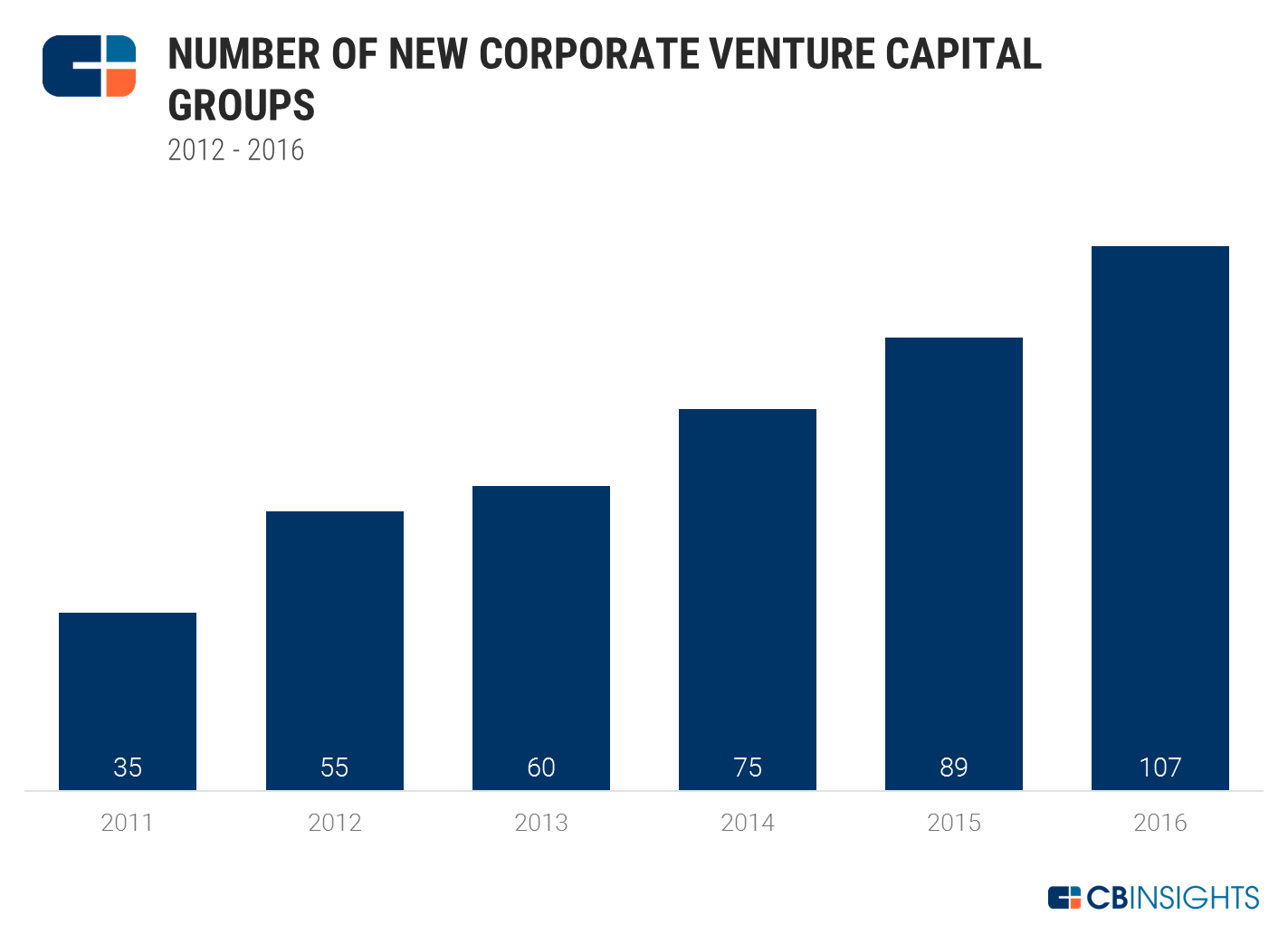 Building a Successful Corporate Venture Arm | Raising the