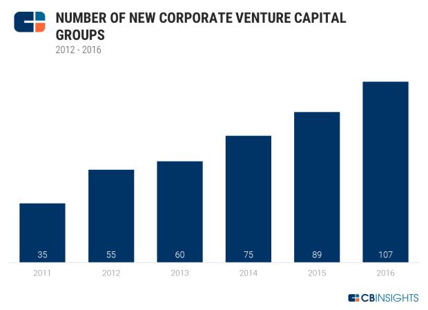 CVC Growth